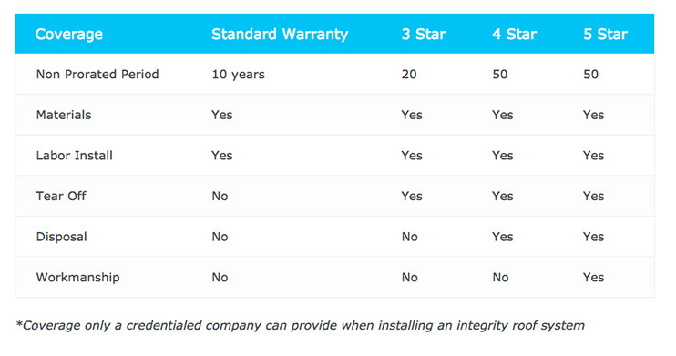 Shingle Master Warranties